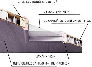 шпонированные межкомнатные двери от производителя